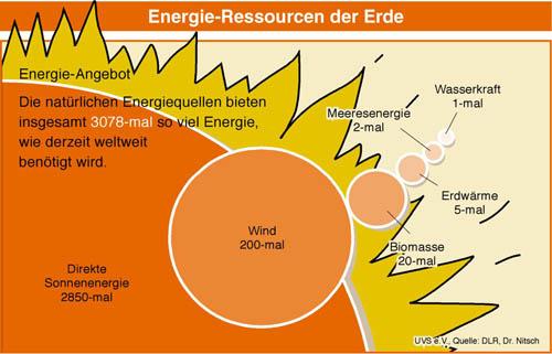 Sonne, Wind, Erde & Co. bieten viel mehr Energie, als wir Menschen brauchen. Zumindest aber genug, um den Energiebedarf der Menschheit zu decken. Bislang wird nur ein Bruchteil dieser nahezu unendlichen Energiequellen genutzt.