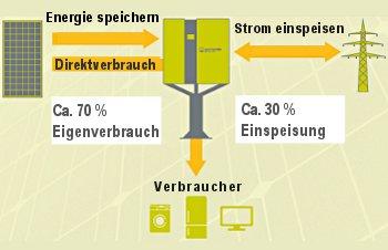 """Die Vorteile des Energiespeichers """"Energie-Fuchs"""""""